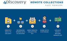 easy painless remote collection process